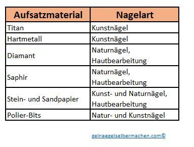 DIe Nagelfräser Aufsatzmaterialien